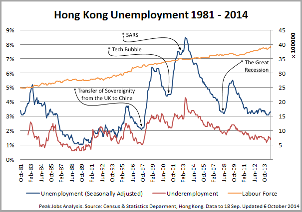 The unemployment problem in Hong Kong