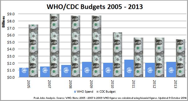 Peak Jobs: WHO – Budget cuts, job losses and Ebola? | Peak