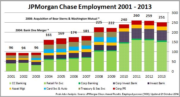 jpmorgan chase bank careers