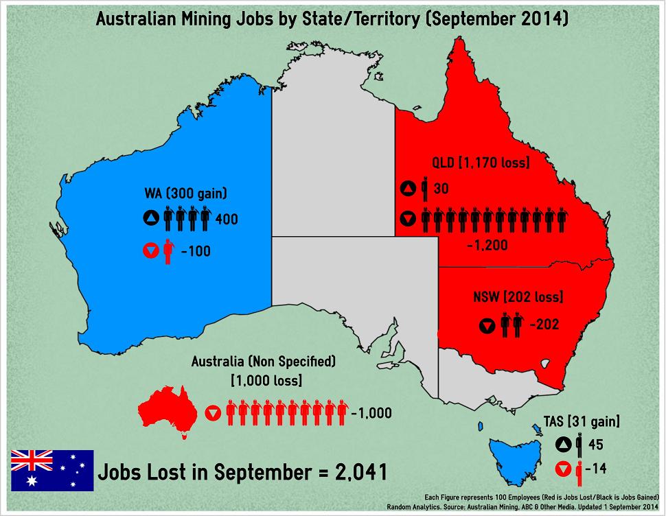 Tradies jobs australia mining