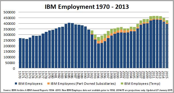 1 - IBMEmployment_Chart_150128