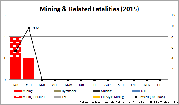 1 - 150211_Chart_MiningFatalities2015