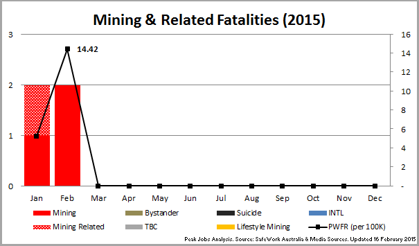 1 - 150216_Chart_MiningFatalities2015