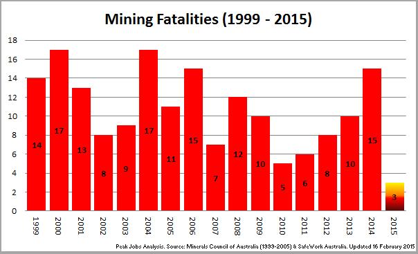 2 - 150216_Chart_MineFatalities_1999~2015