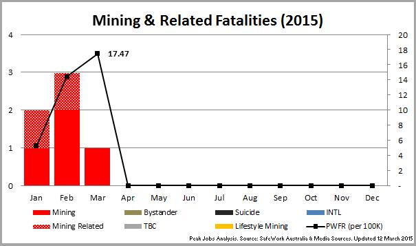 1 - 150312_Chart_MiningFatalities2015