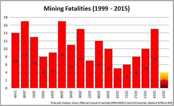 2 - 150312_Chart_MineFatalities_1999~2015