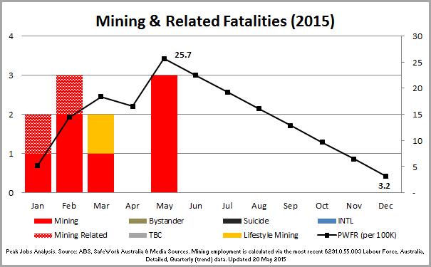 1 - 150520_Chart_MiningFatalities2015