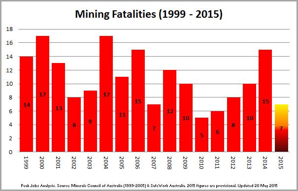 2 - 150520_Chart_MineFatalities_1999~2015
