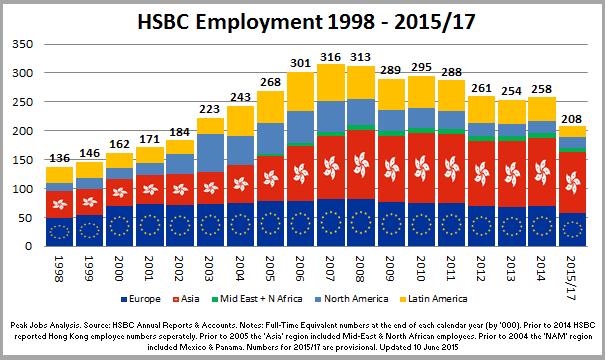 1 - 150610_Chart_HSBCEmployment_1998-2015