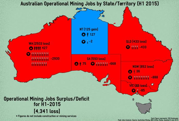 1 - MiningJobsByState_Infographic_H12015_150706 (2)