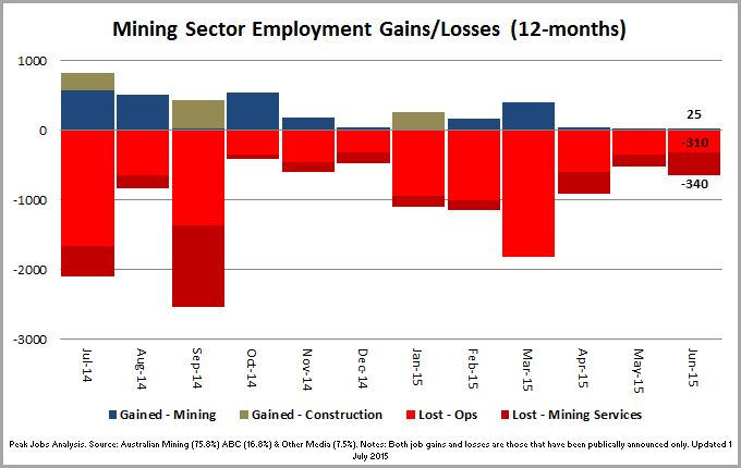 2 - MiningGainsLosses_Chart_150707