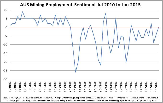 4 - MiningSectorSentiment_Chart_150707